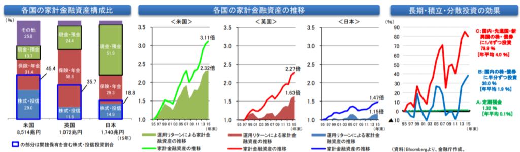 日米英の金融資産についての比較資料